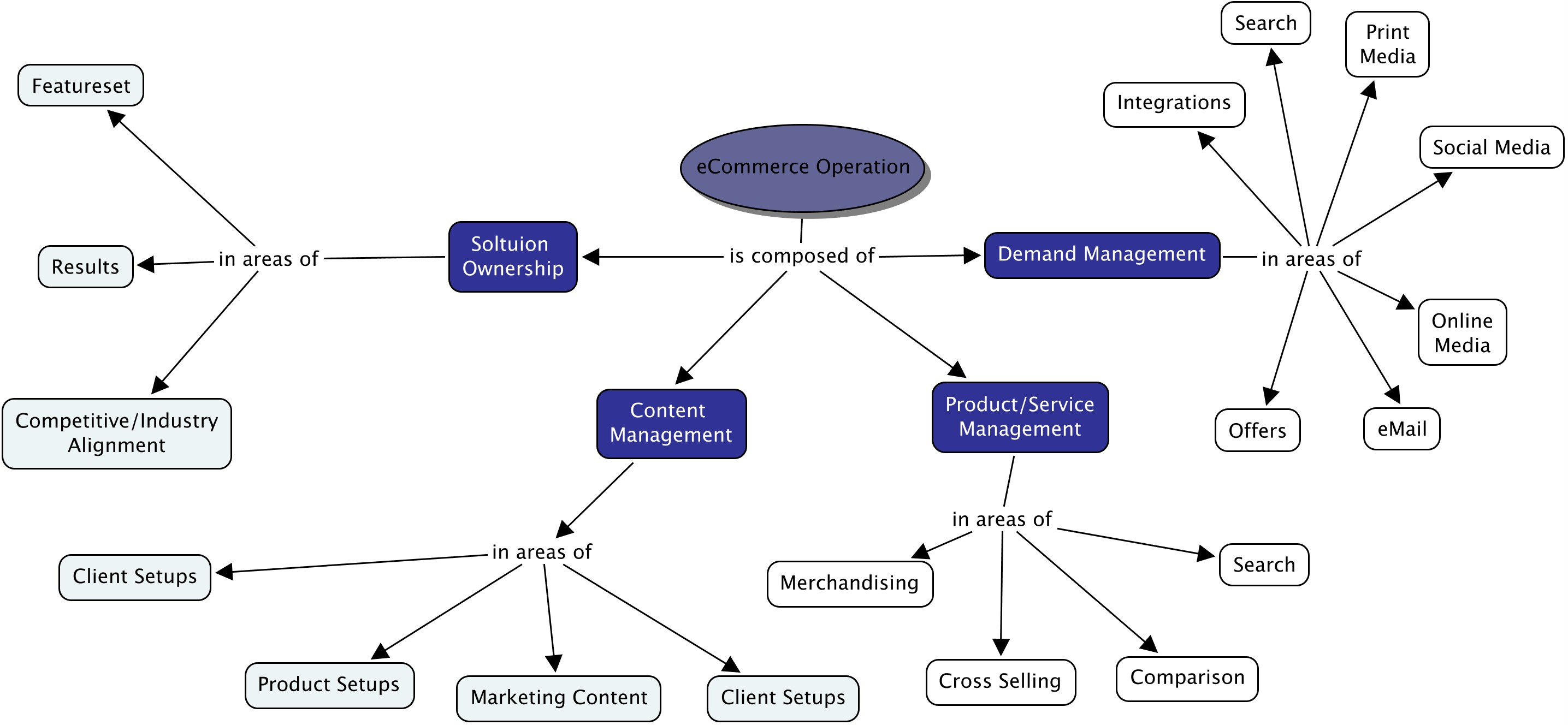 Defining an ecommerce operation demand management the merchant stand ecommerce operation as discussed to date more areas pending ccuart Gallery